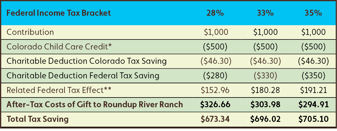 Colorado Child Care Contribution Tax Credit Table
